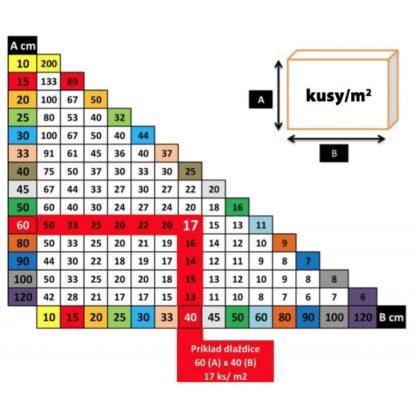 KS Line - vyrovnavaci system - tabulka