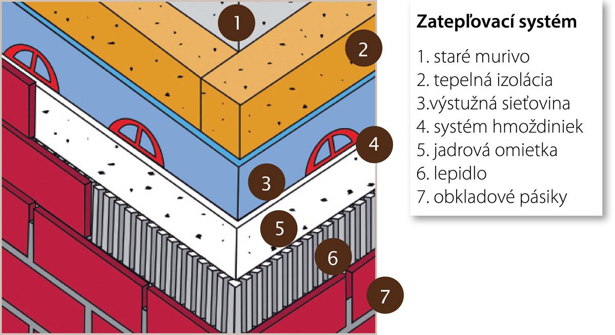 Stroher Fasadne Obklady - zateplovaci system